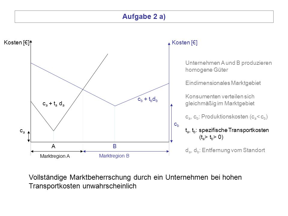 Aufgabe 2 a) Kosten [€] Kosten [€] Unternehmen A und B produzieren. homogene Güter. Eindimensionales Marktgebiet.